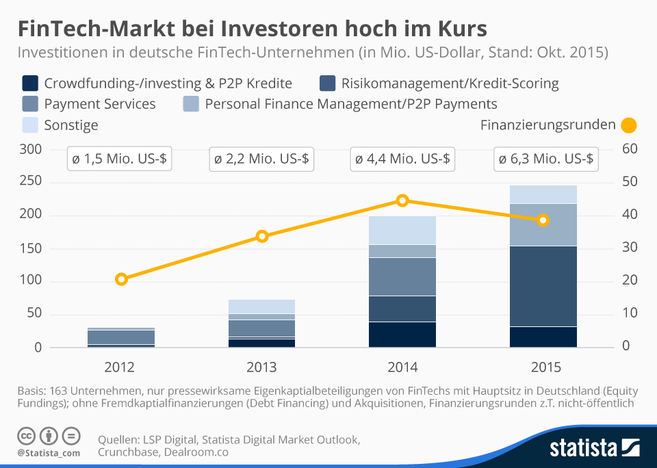 Investitionen in Fintech's